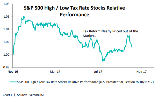 s&p 500 High / Low Tax Rate Stocks Relative Performance