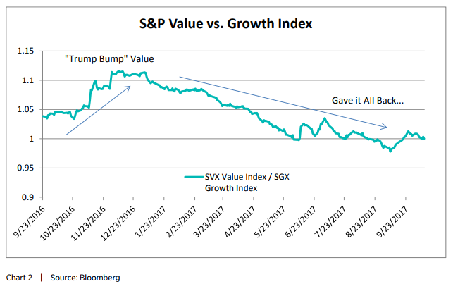 S&P Value vs. Growth Index