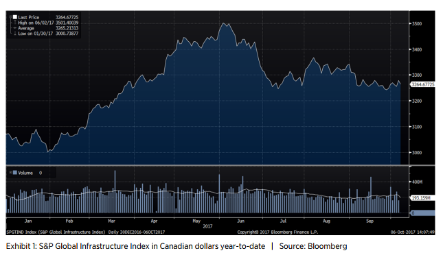 Exhibit 1: S&P Global Infrastructure Index in Canadian dollars year-to-date | Source: Bloomberg