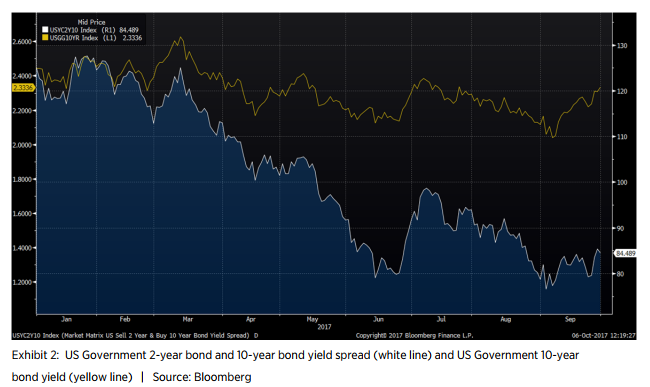 Exhibit 2: US Government 2-year bond and 10-year bond yield spread (white line) and US Government 10-year bond yield (yellow line) | Source: Bloomberg