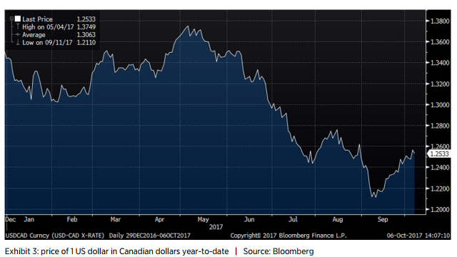 Exhibit 3: price of 1 US dollar in Canadian dollars year-to-date | Source: Bloomberg