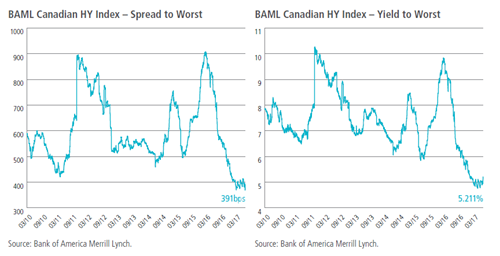 BAML Canadian HY Index – Spread to Worst / BAML Canadian HY Index – Yield to Worst