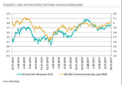 Inflation Expectations Should Rebound