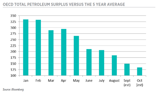 OECD TOTAL PETROLEUM SURPLUS VERSUS THE 5 YEAR AVERAGE