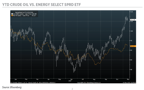 YTD CRUDE OIL VS. ENERGY SELECT SPRD ETF