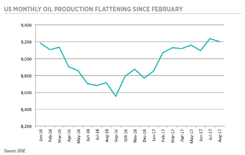 US MONTHLY OIL PRODUCTION FLATTENING SINCE FEBRUARY