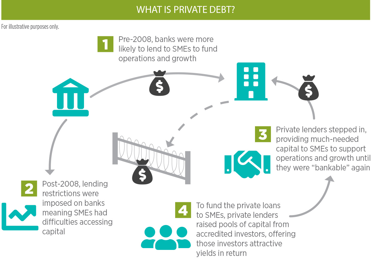 What is Private Debt?