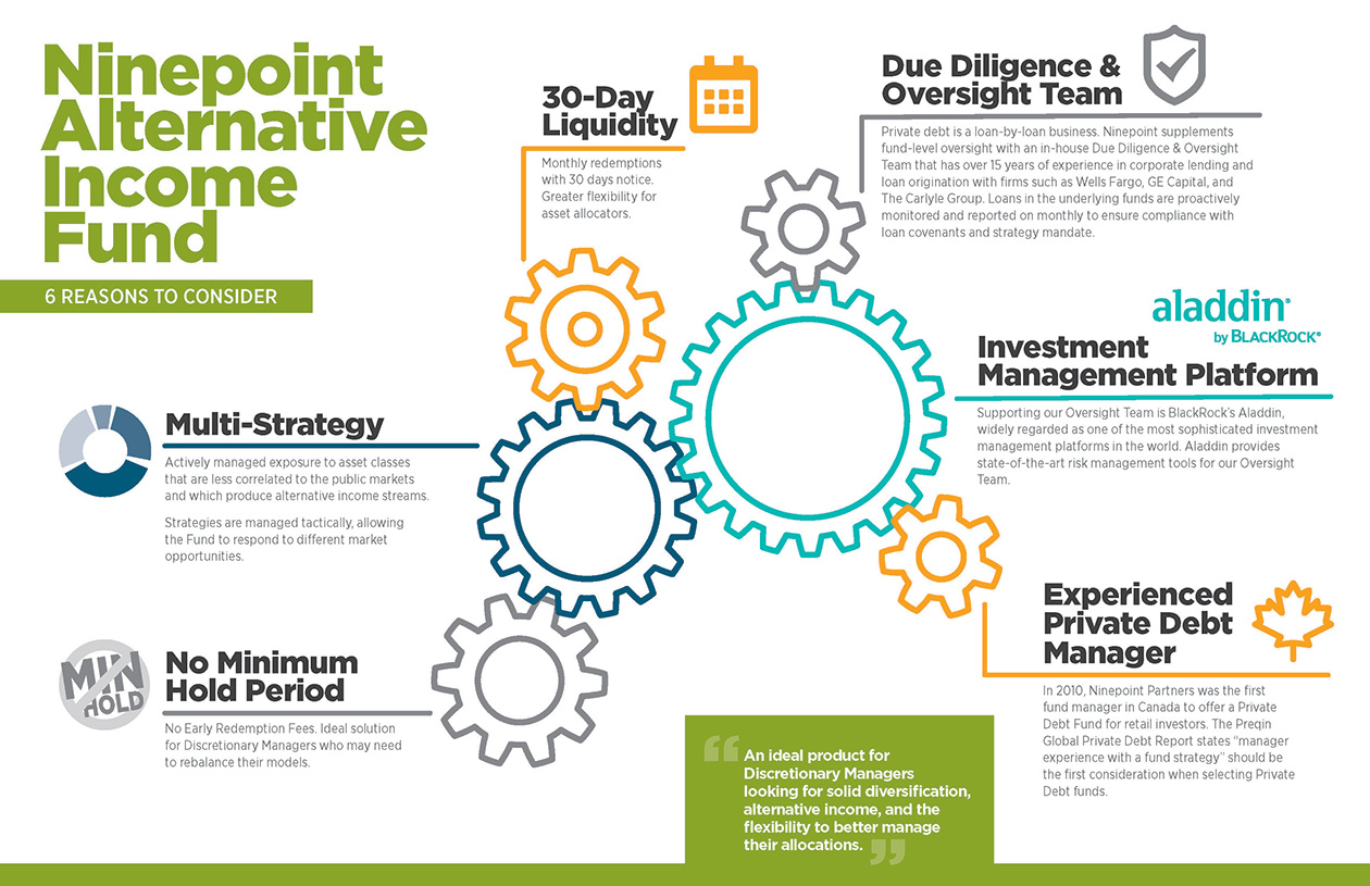 Ninepoint Alternative Income Fund