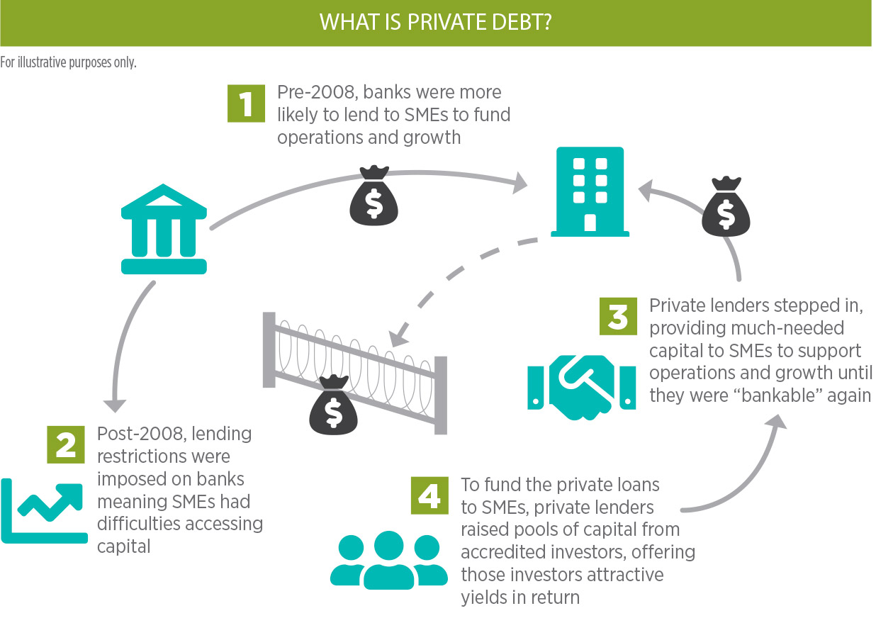What is Private Debt