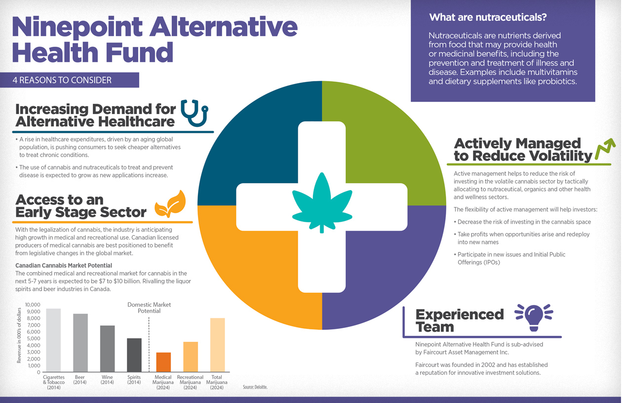 Ninepoint Alternative Health Fund