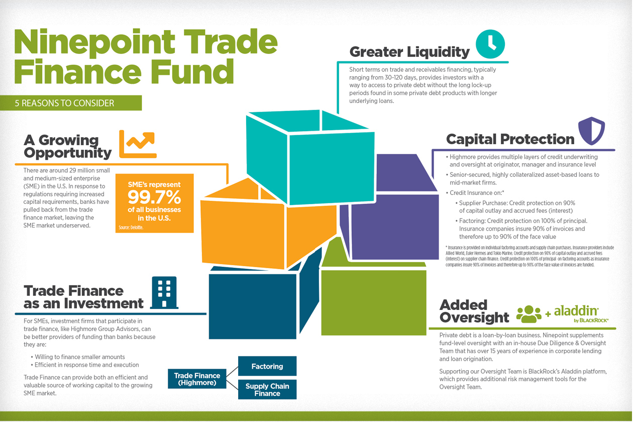 Ninepoint Trade Finance Fund